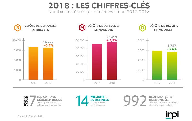 chiffres dépots marques brevets inpi 2018